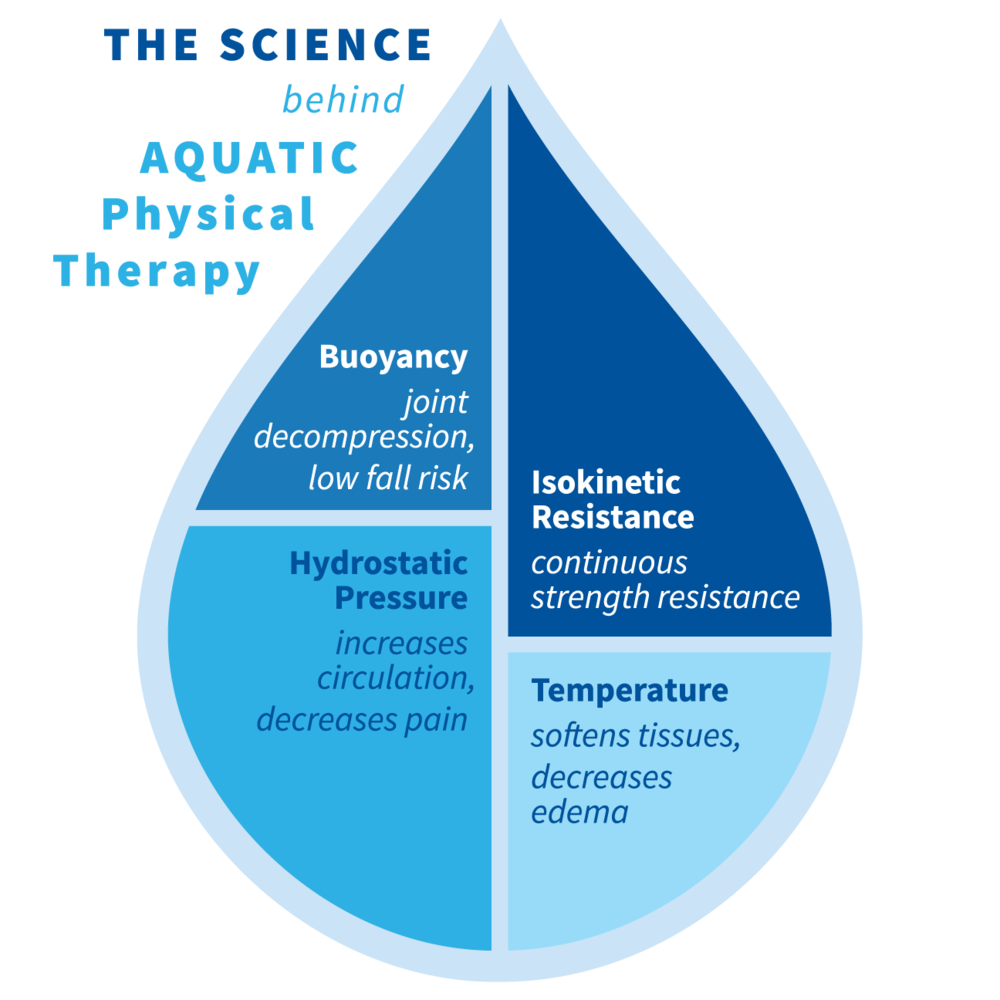 Aquatic-Physical-Therapy-Science.png