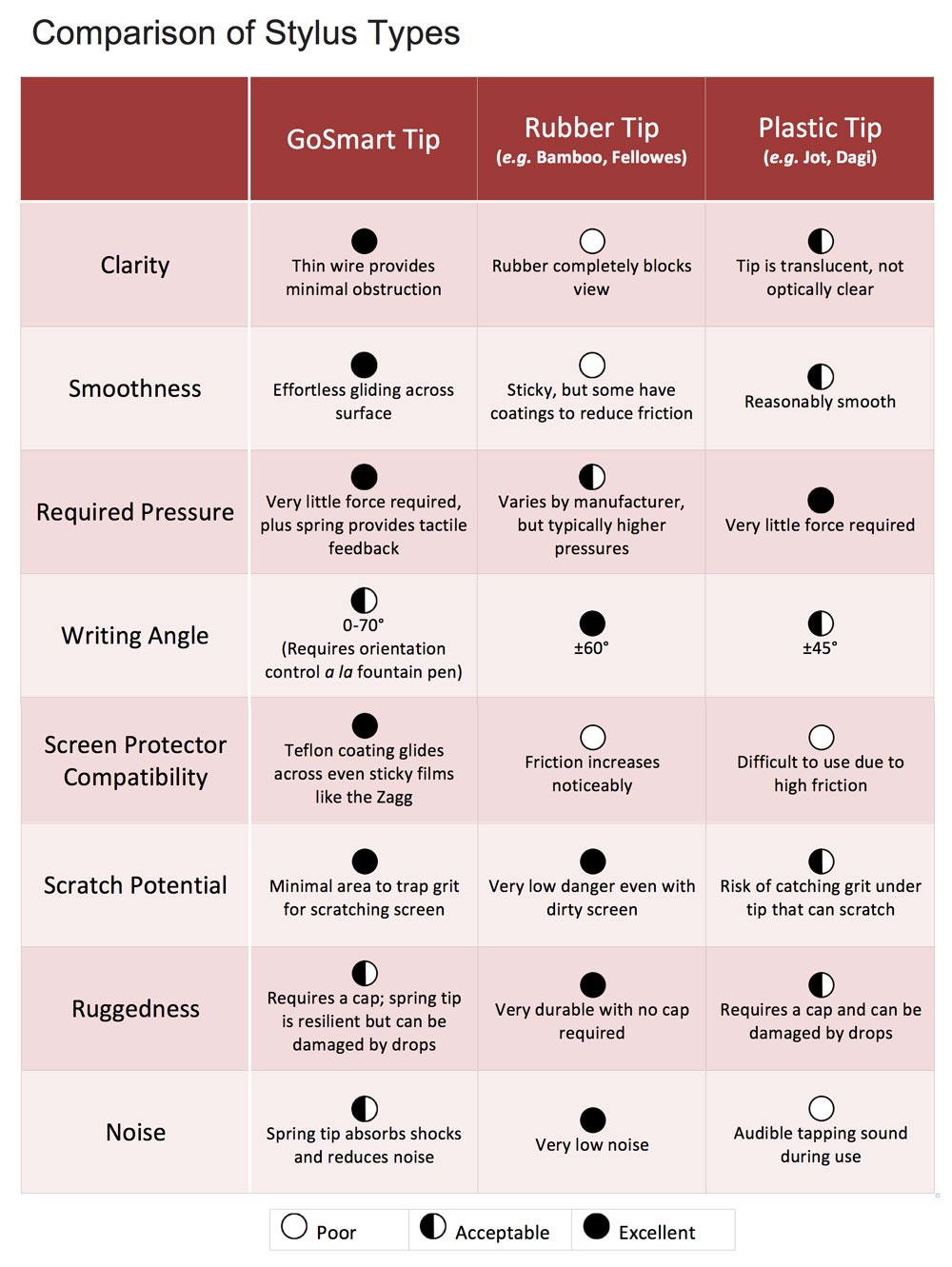 GoSmart-Stylus-Comparison-chart.jpg
