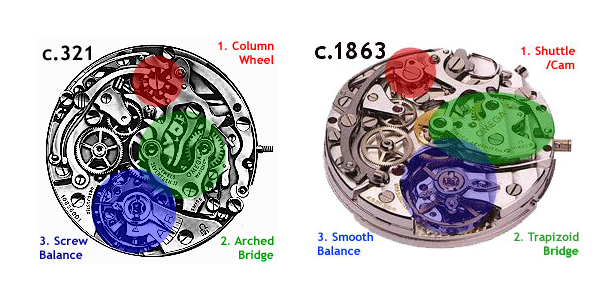 Side by side comparison of the Omega c.321 and Omega c.861 (shown as the c.1863)