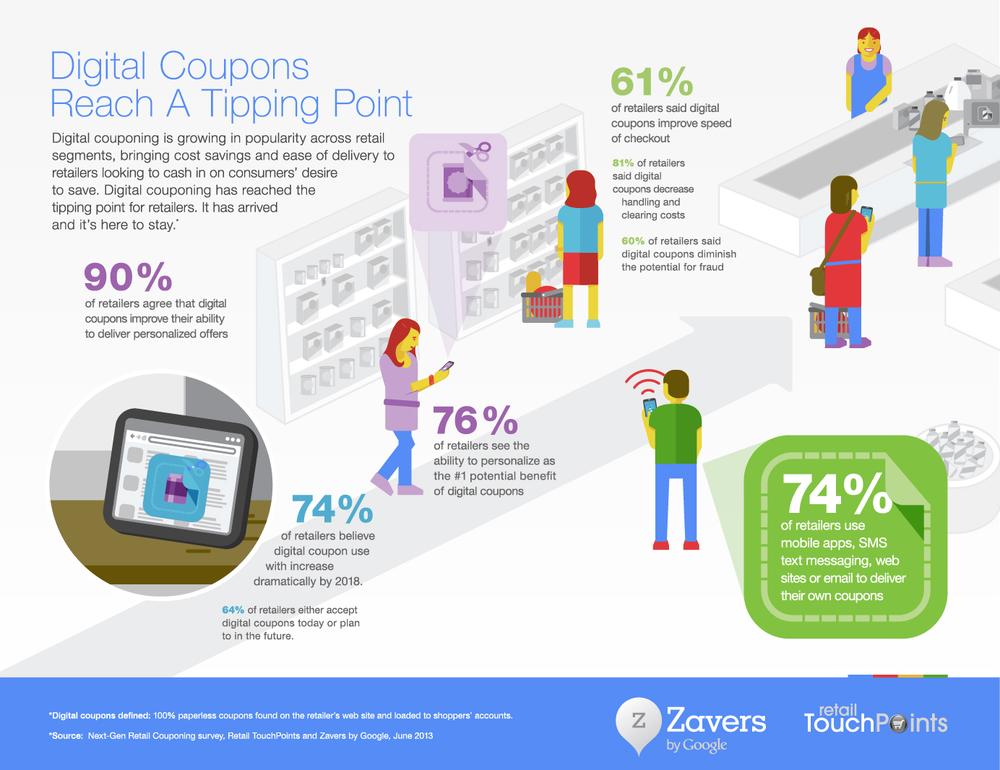 Google Zavers Infographic