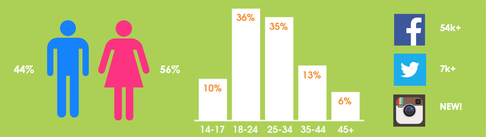Source: Nielsen Analytics Jan – Jun 2013, Facebook, Twitter, Instagram
