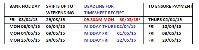 Please also note the following regarding the deadline for w/e 29/03/15:       1. Timesheet submission – end of Tax Year 2014/2015, weekending 29/03/15(shifts including Sunday 29 March 2015).       *Weekending 29/03/15 is the last week of the Tax Year 2014/2015 so please get your timesheets into us well before 09.30am Monday 30 March 2015 deadline.       For example: If you are working for the whole of the week previous, please send in your timesheets as you complete shifts rather than try to send them all on the Monday morning following that week's work. Due to the tight timescales Payroll will be processing timesheets as soon as they come in to ensure we can pay you promptly on Thursday 02 April 2015 for the work you have completed the previous week.