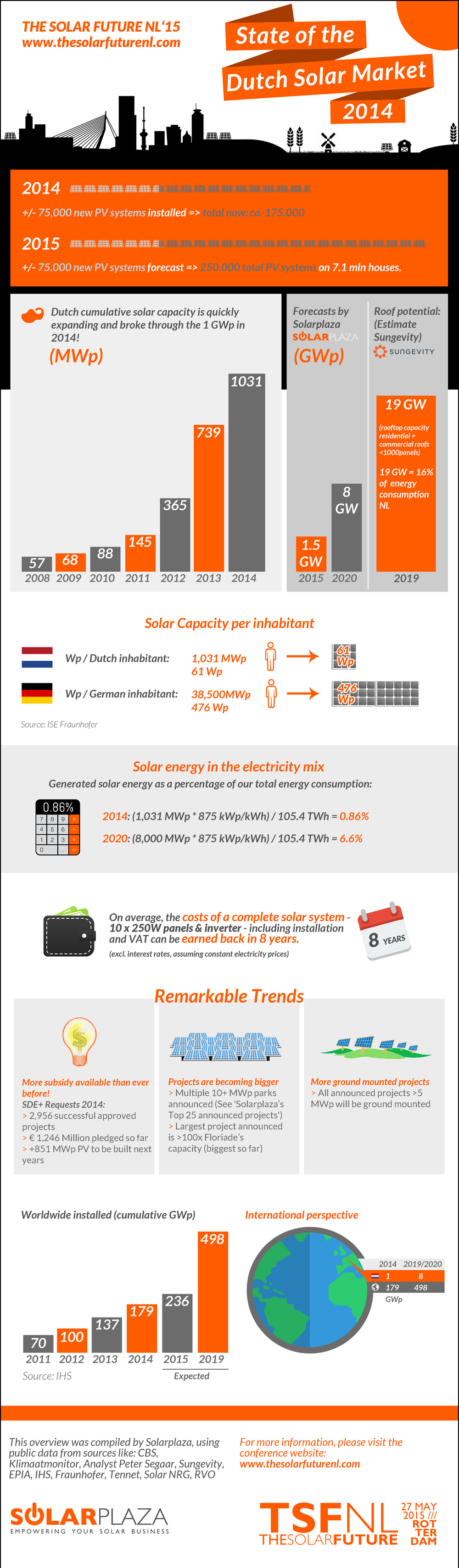 Solar NL infographic 05.png