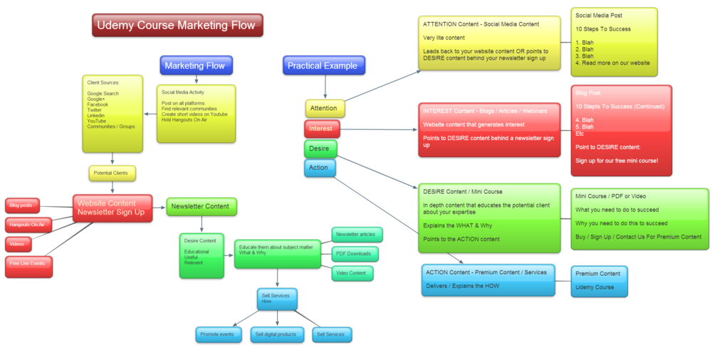 Udemy Marketing Flow.png