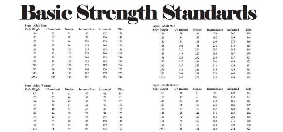 "Tables for the basic barbell exercises were developed from (1) definitions in ""Practical Programming"" by Kilgore, Rippetoe, and Pendlay, (2) the experience and judgment of the authors, (3) the exercise techniques described and illustrated in ""Starting Strength"" by Rippetoe and Kilgore, and (4) published performance standards for the sports of powerlifting and weightlifting. Source: Crossfit Journal"