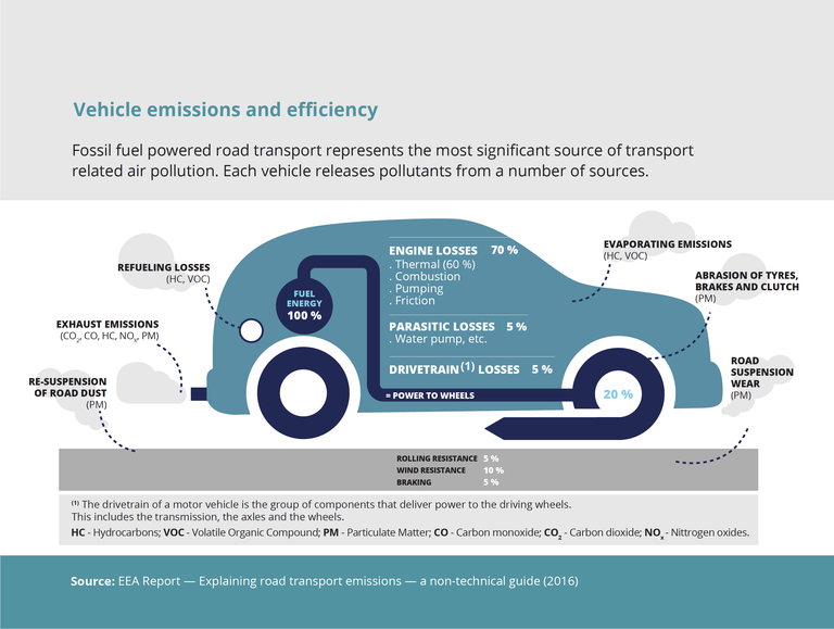 Image source:  European Environment Agency (eea.europa.eu)