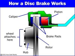 source: http://auto.howstuffworks.com/auto-parts/brakes/brake-types/disc-brake1.htm