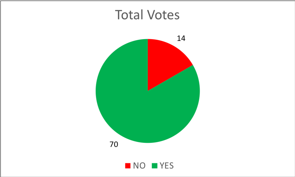 Total - Total votes all.png