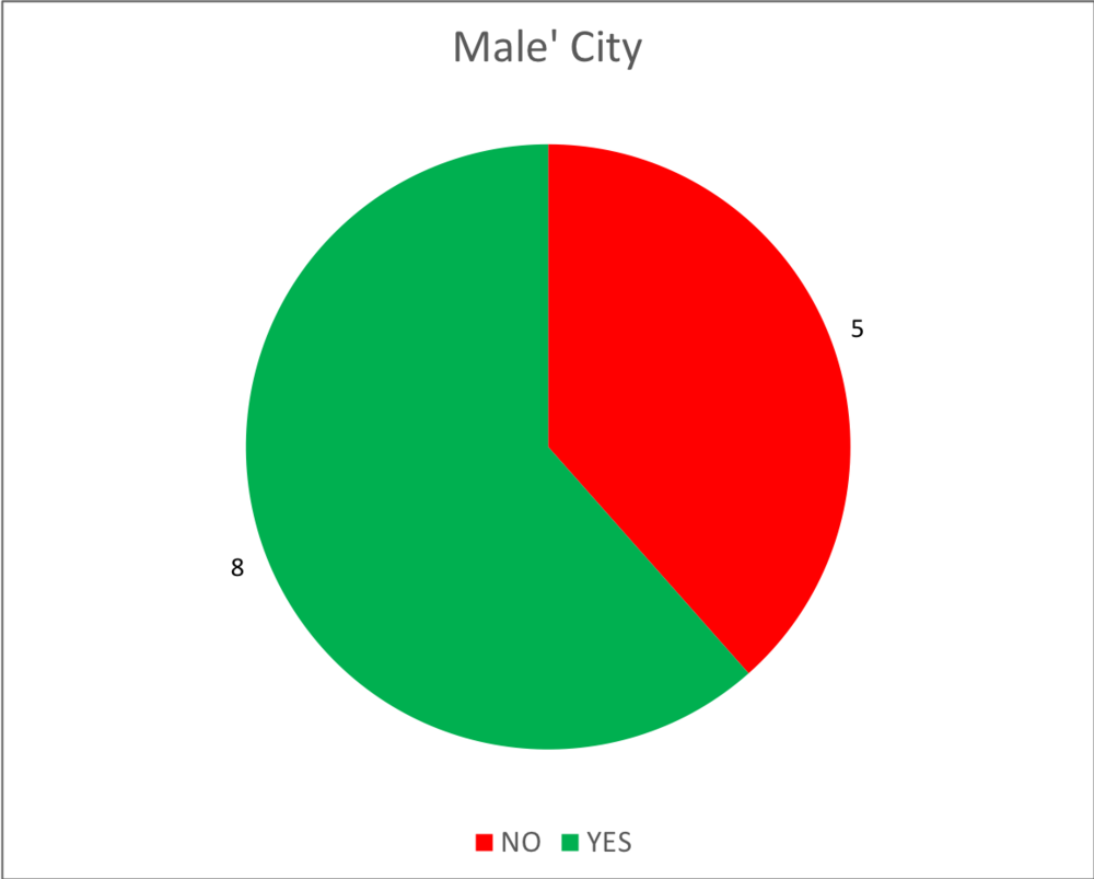 By Atoll - 01 - Male' City.png