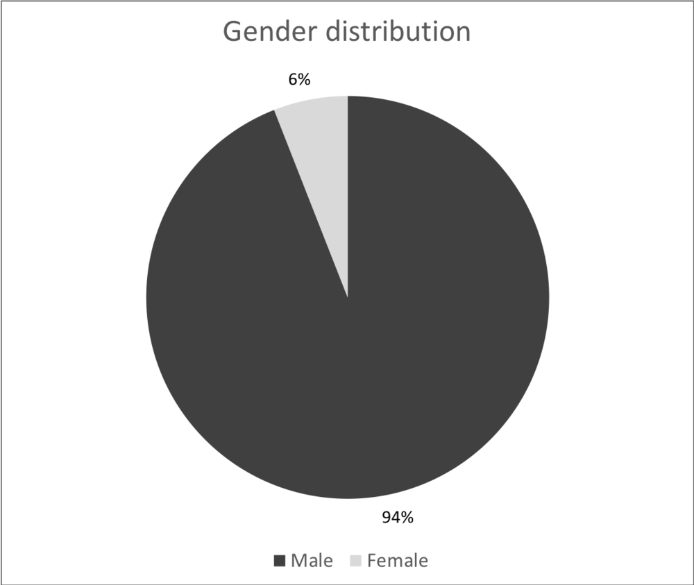 By Gender - Percentage.png