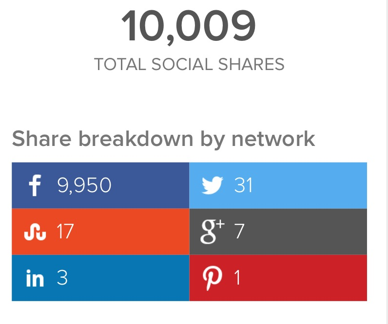 Share stats on Upworthy as of 1/2015
