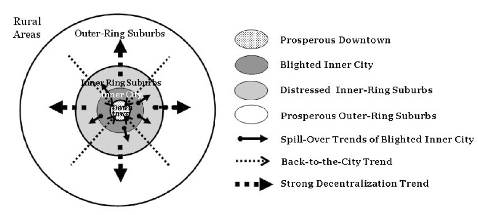 Figure 1: Sugie Lee & Nancy G. Leigh's Conceptual Model of Inner-Ring Suburban Decline, 2007