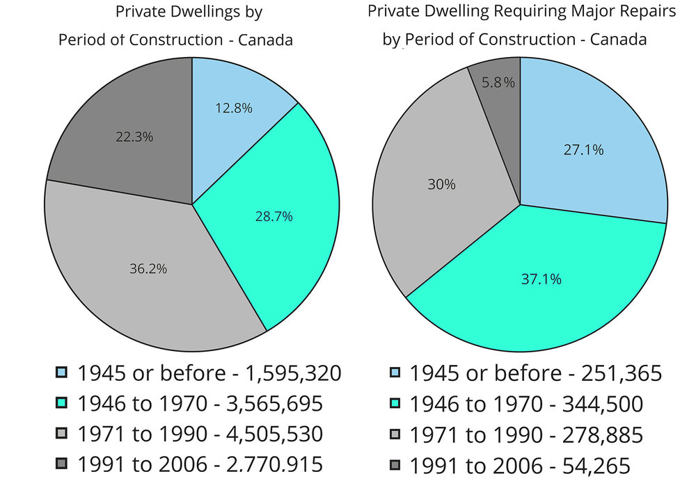 Charts 2 & 3: Source, 2006 Canadian Census.