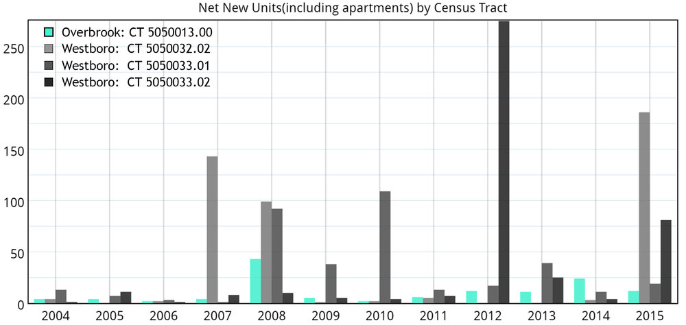 Chart 7: Source, City of Ottawa Building permits