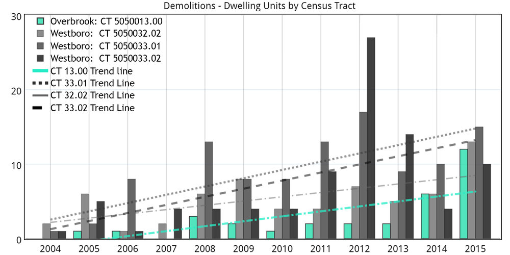 Chart 8: Source, City of Ottawa Building permits