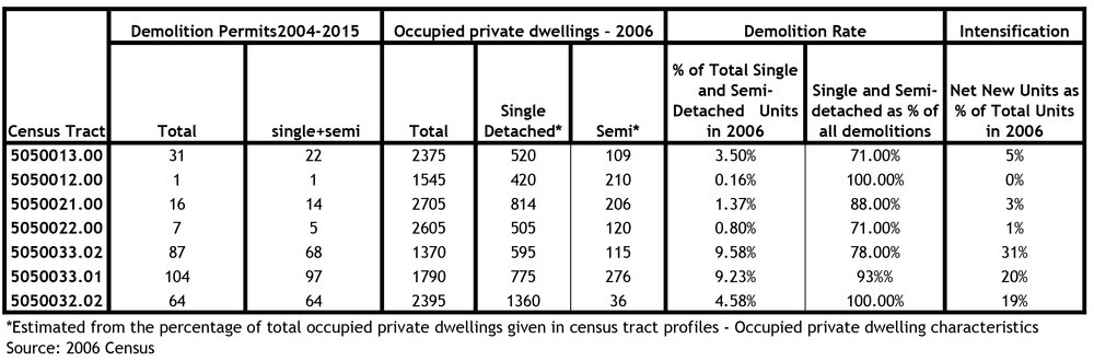 Table 1: Source, City of Ottawa Building permits
