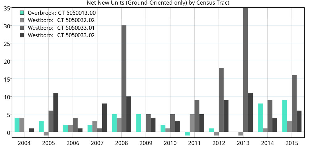 Chart 9: Source, City of Ottawa Building permits