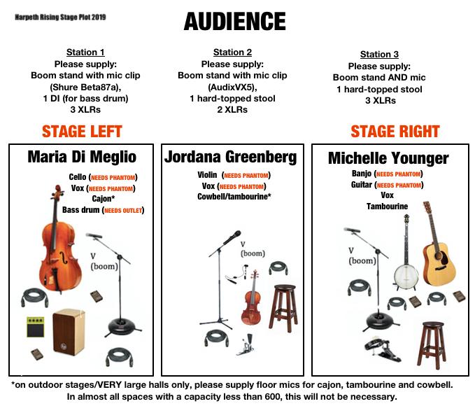 Stage Plot - 2019
