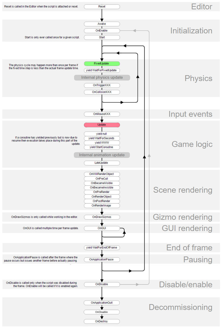 Unity Update Order. Source:  https://docs.unity3d.com/Manual/ExecutionOrder.html    Get to know this flowchart!