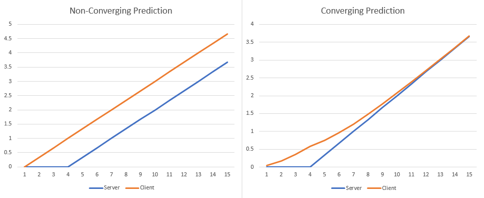 Graphs showing server and client position over time for the two client-side prediction methods