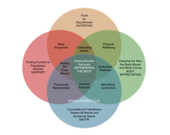 Eating Disorder Recovery Venn Diagram by Marlise Meilan