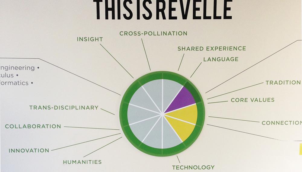 revelle-mind-map_web.jpg