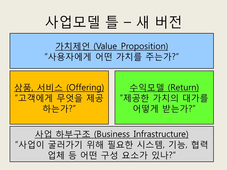 사업모델 틀 - 새 버전