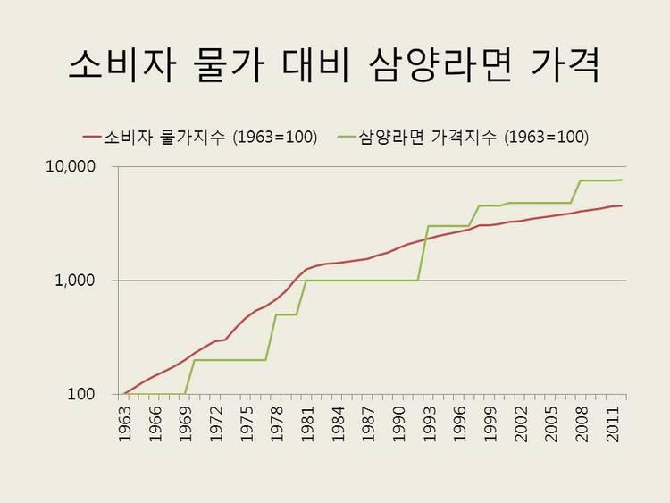 consumer_price-samyang_ramen.JPG