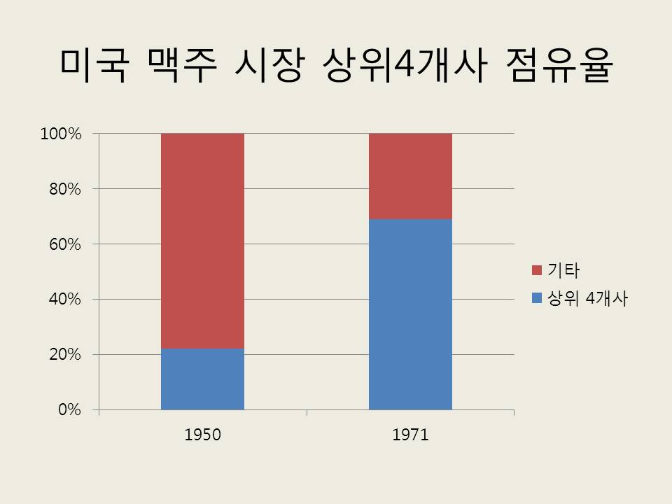 (출처: Source: Willian James Adams. Determinants of the Concentration in Beer Markets in Germany and the United States: 1950-2005, in Economics of Beer, edited by Johan F. M. Swinnen)