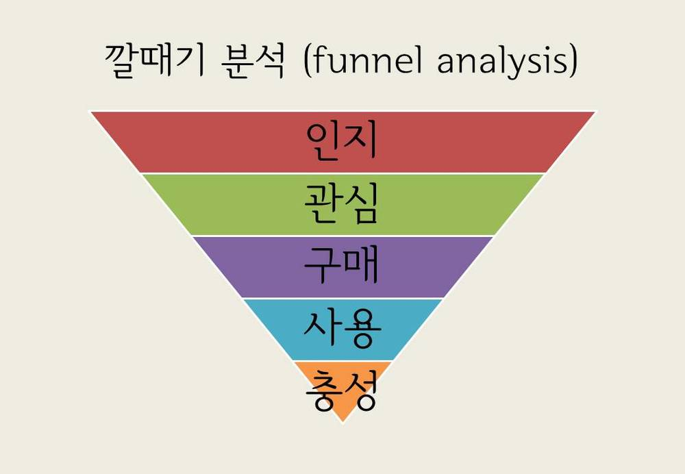 Funnel Analysis