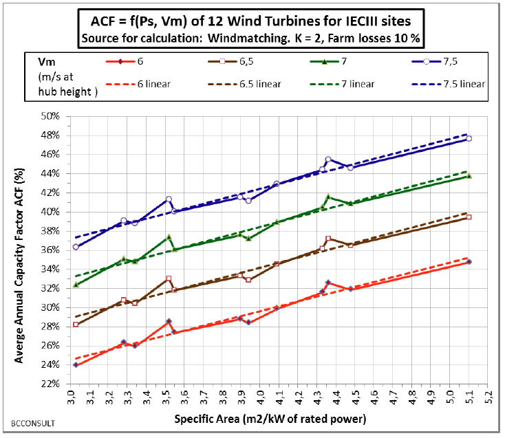 Figure 2: Average annual capacity factors (ACF, %) of 12 models of wind turbines for IECIII sites