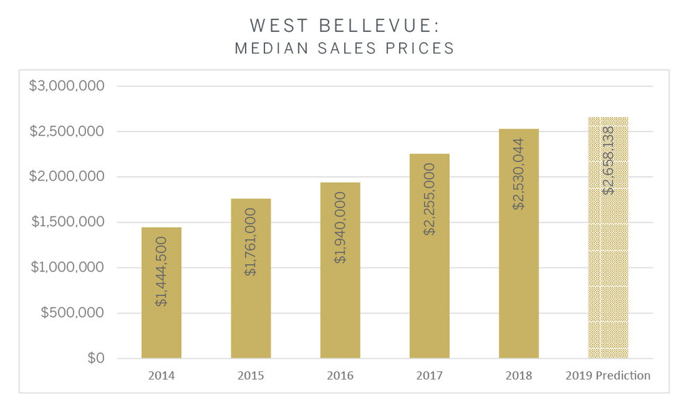 West Bellevue.jpg