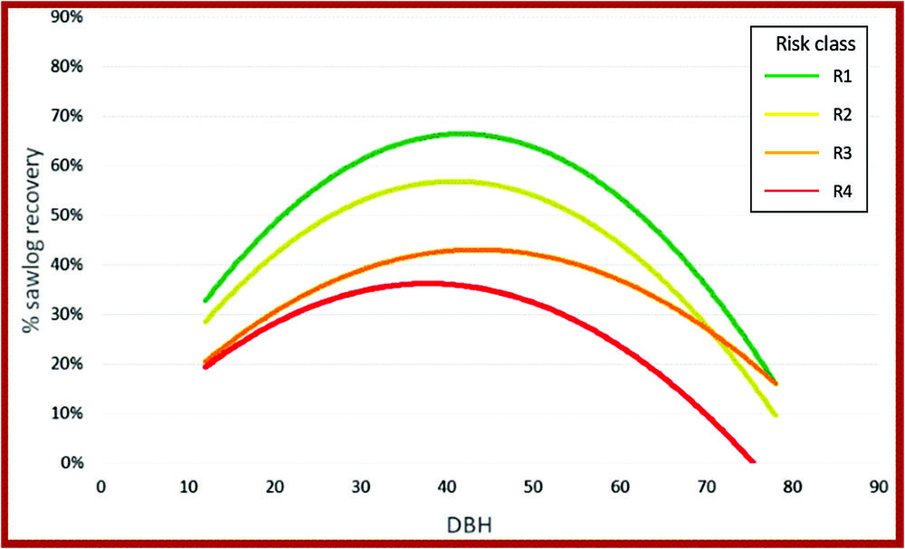 Relationship between risk class and proportion of sawlogs.