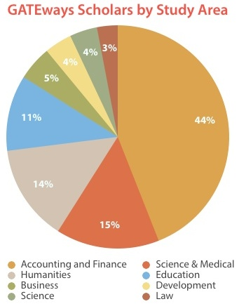 GATEways Study Areas Pie Chart.jpg