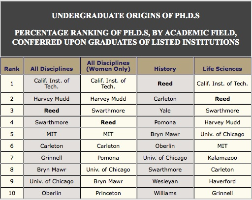 7 of the top 10 colleges in PhD production are liberal arts colleges, with Ivy League universities rarely appearing within the top 10