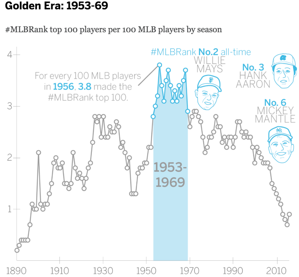 Baseball history is measured in eras. So, to determine the era with the highest concentration of players named in ESPN's top 100, I calculated the number of these all-time greats per 100 MLB players at the time.