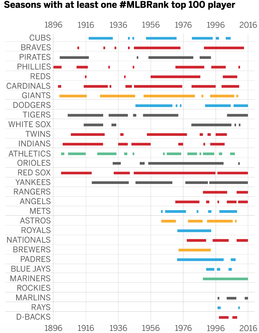 I illustrated timelines for each MLB franchise, highlighting the years when the club had at least one top 100 player on its roster.