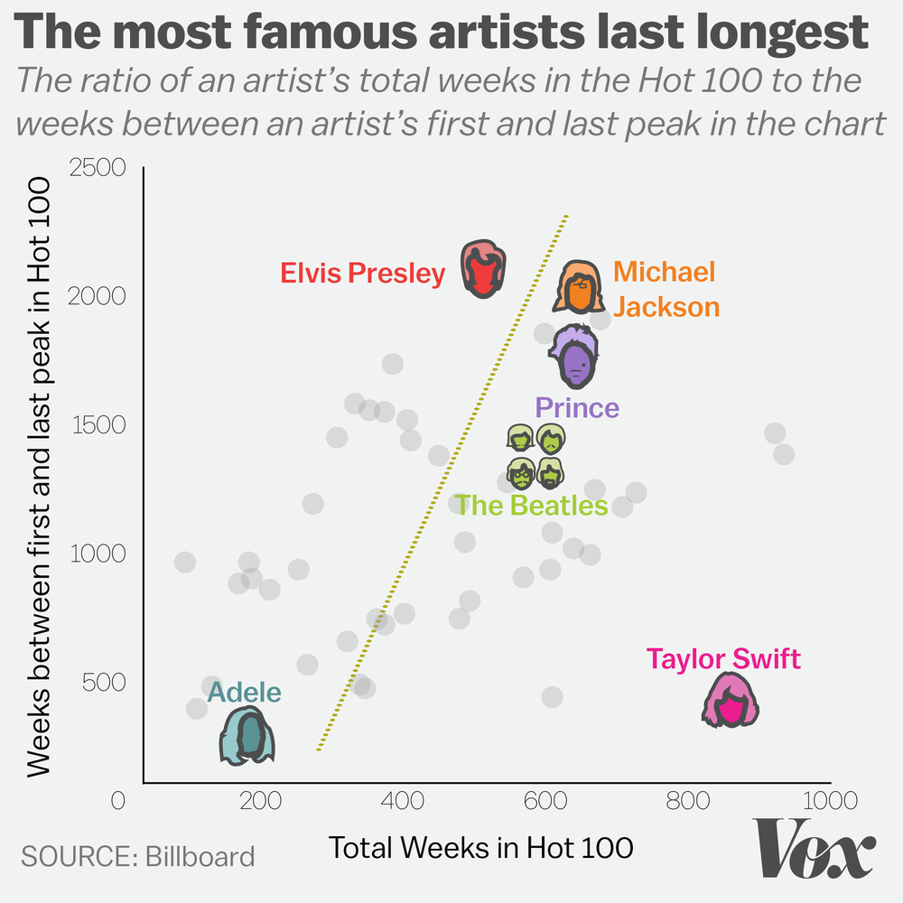 I scraped six decades worth of Billboard data to discover which artists stayed relevant to the public for the longest time by measuring the time between an artist's first and last peak in the Billboard Hot 100.