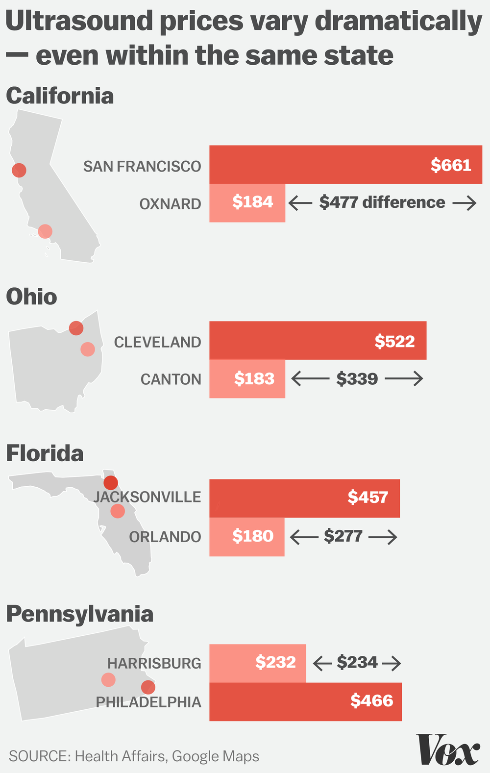To illustrate the price differences for ultrasounds depending on geographic location, I illustrated, to scale, the geographic locations and prices of the procedures in each location. This graphic was featured on Late Night with Seth Meyers.