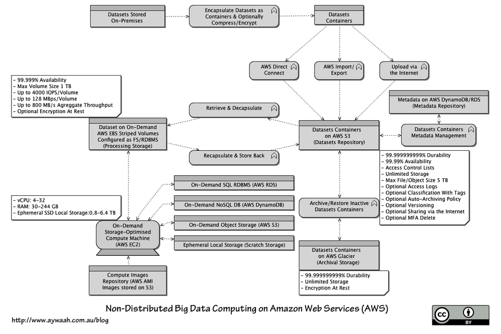 Non-Distributed Big Data Computing On Amazon Web Services (AWS)