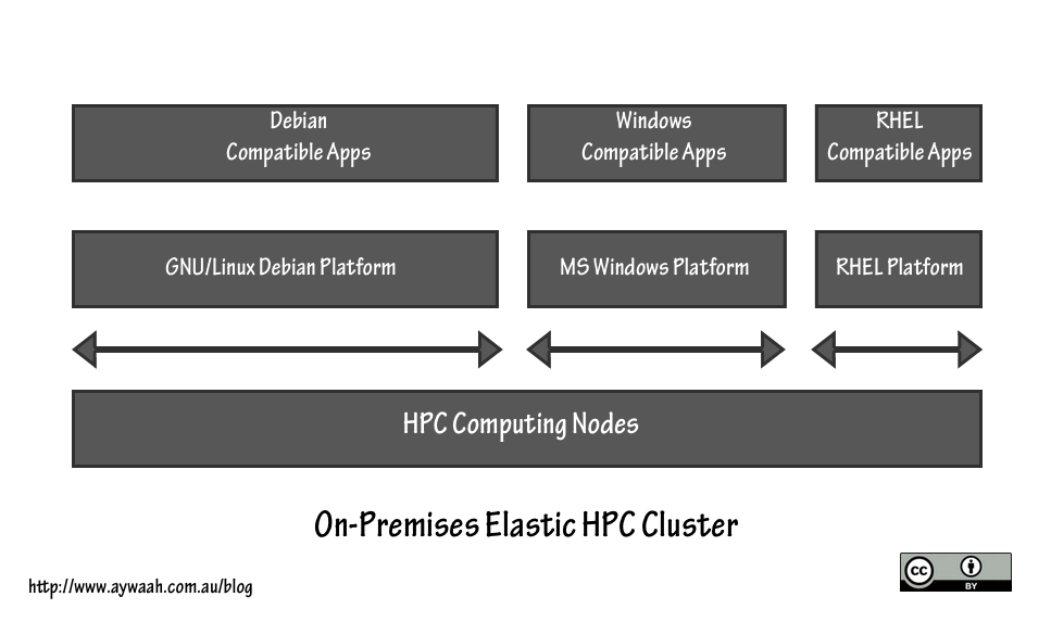 On-Premises Elastic HPC Cluster.png