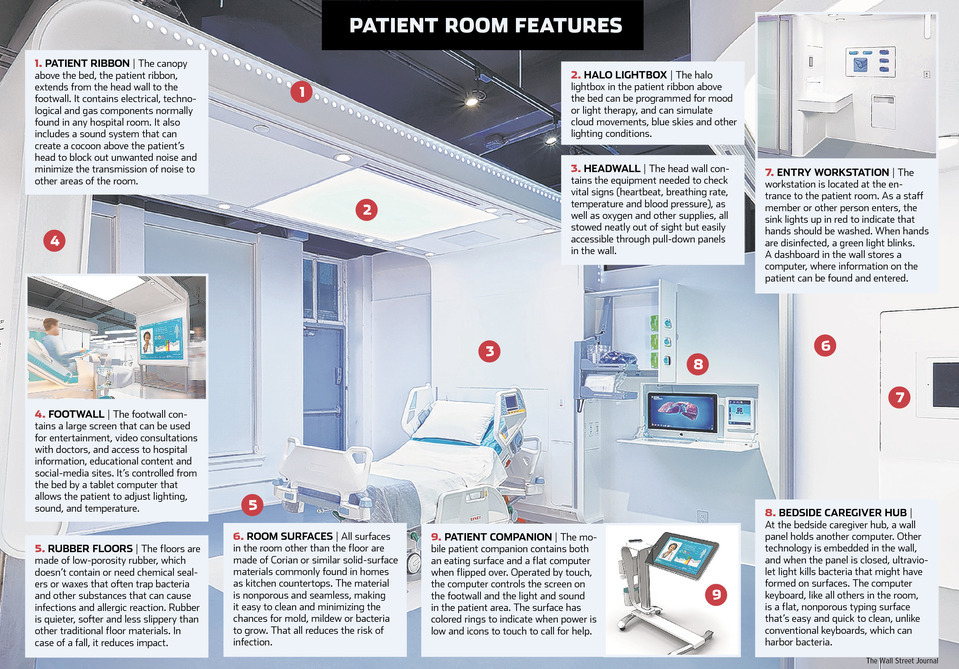 Designed by NXT Health, a nonprofit in New York, and funded by the Department of Defense, the room is designed to reduce infections, falls, errors—and ultimately costs.