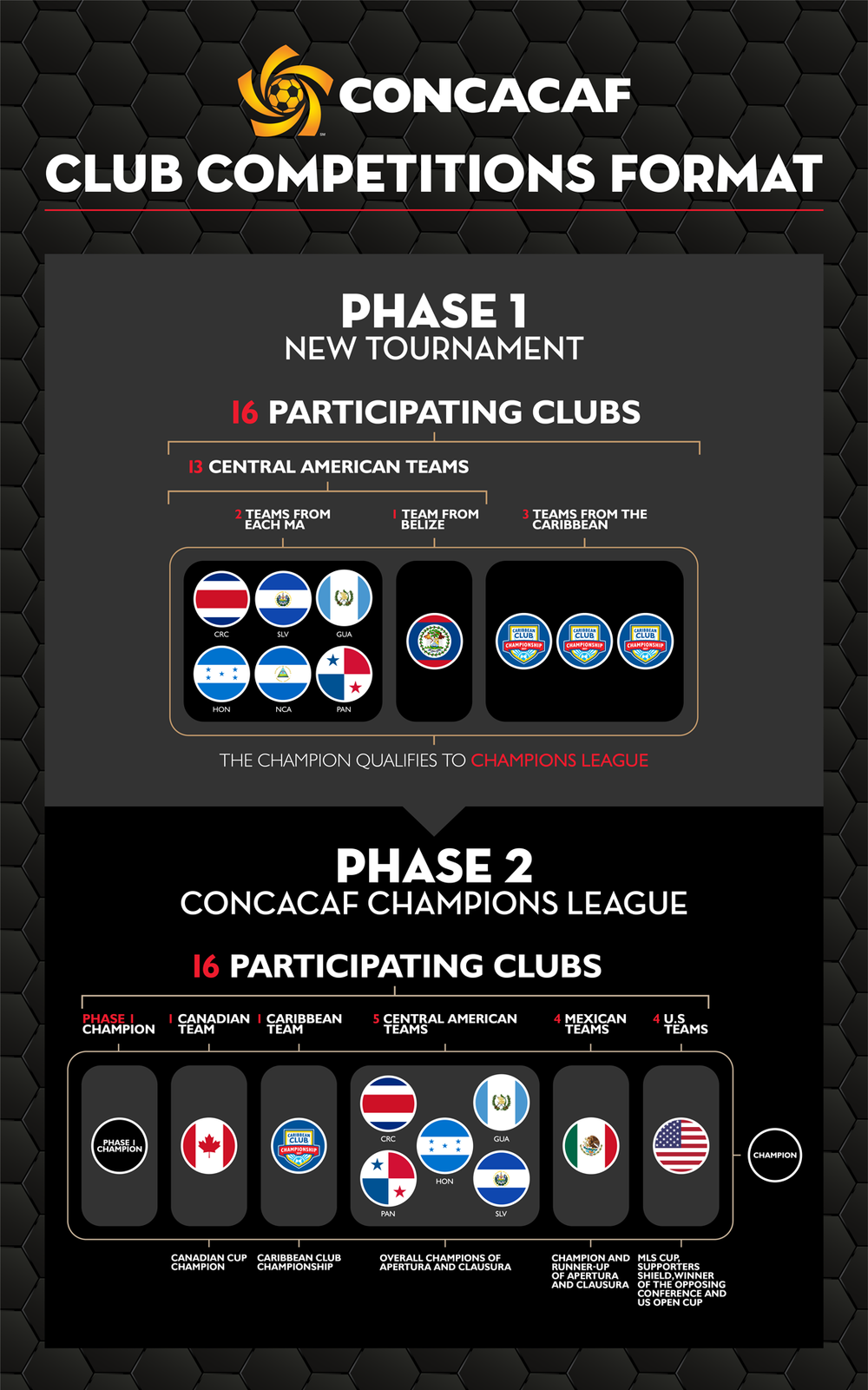 CONCACAF_Champions_League_Expansion_PR_1169px_v2.png