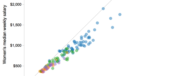 Gender Pay Gap  Class project  D3 Scatterplot showing differences in pay between men and women.  Source:  United States Bureau of Labor Statistics