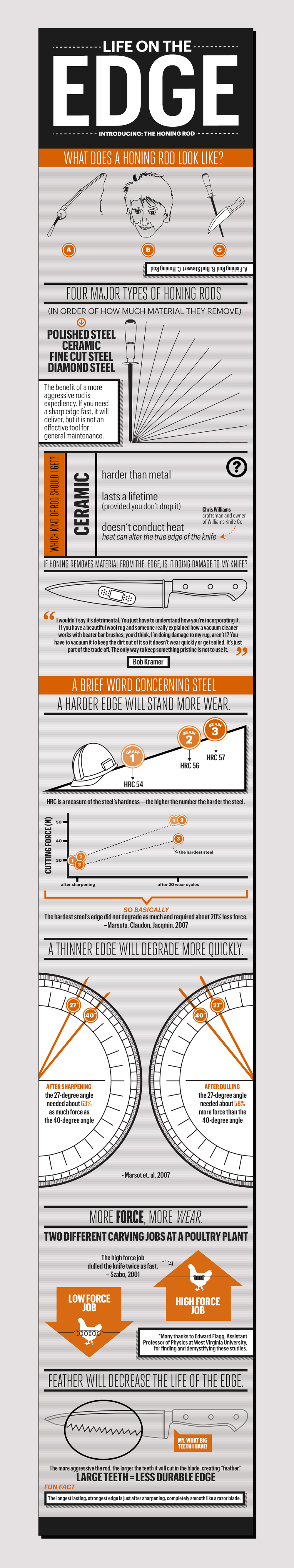Site-Infographic-HoningRod.jpg