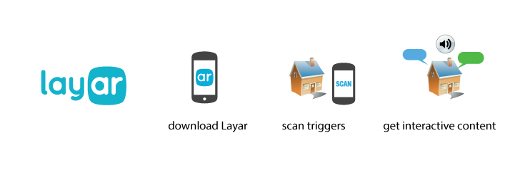 Layar How-to