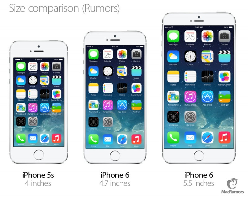 "Digital mockup of rumored iPhone 6 with 4.7"" and 5.5"" screens compared to current iPhone 5s with 4"" screen"