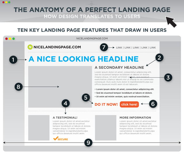 Check out this great resource for landing pages! (Click to link)