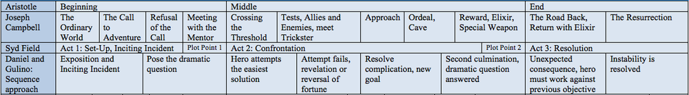 The various story structure methods look like the fit together nicely when lined up chronologically.
