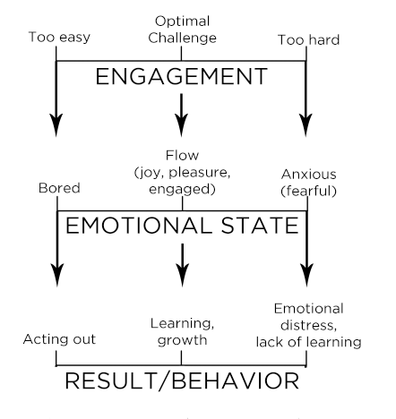Engagement Levels Leading to Behavioral Outcomes